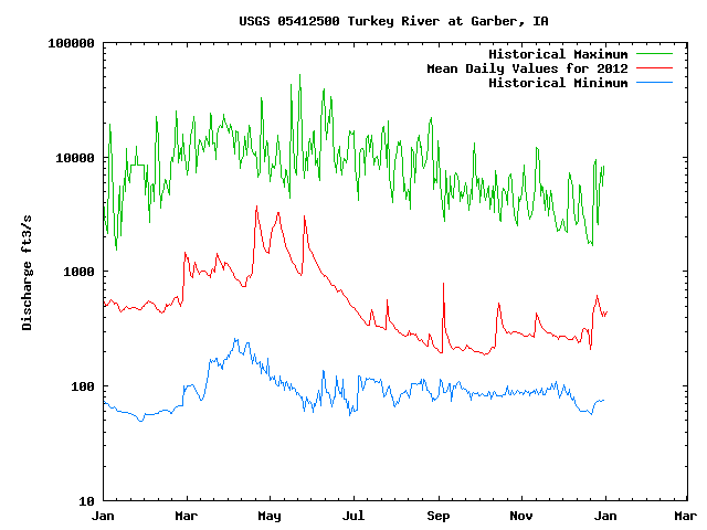 2012 Daily Mean Streamflow Levels at Garber